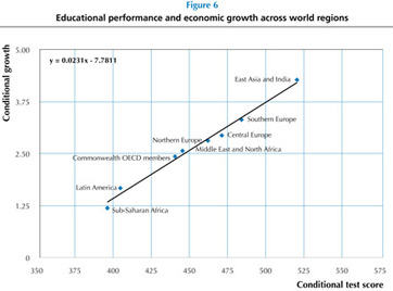 Economic Growth As Dependent on Test Scores