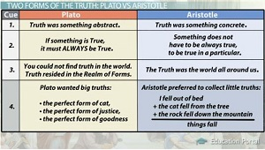 Plato Vs. Aristotle