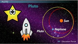 Pluto Orbit Crosses Neptune Orbit
