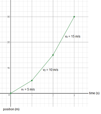 position time graph of non uniform motion