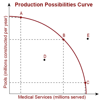 Worksheets Production Possibilities Curve Practice Worksheet using the production possibility curve to illustrate economic opportunity cost and trade offs possibilities curve