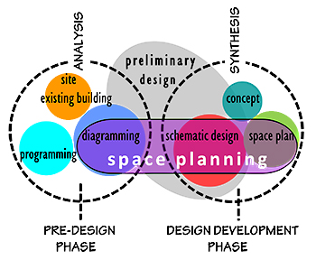 Interior Design Space Planning