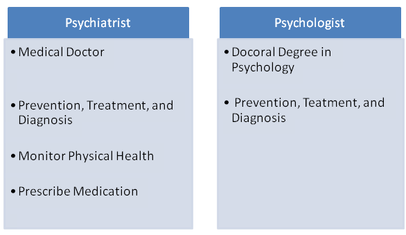 Advice on becoming a .. Psychiatrist, Psychologist or Psychotherapist??