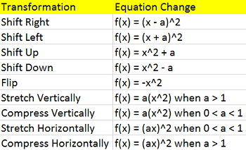 Printables Transformations Of Quadratic Functions Worksheet transformations of quadratic functions study com a function