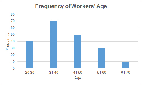 Quantitative Bar Chart, Frequency of Age Groups