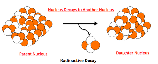 radioactive decay and half life