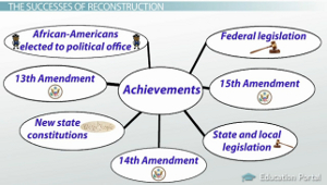 success and failures of reconstruction essay When examining the american civil war, and the subsequent period of reconstruction that occurred after the war, one must determine that the reconstruction was not a success, although lincoln might have made a good president, and the industrial revolution began after the american civil war the new .