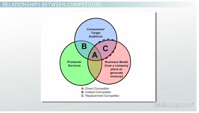 Relationship Between Competitors diagram