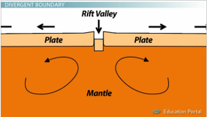 Rift Valley Diagram