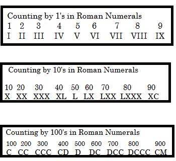 Worksheet Roman Figure 1 To 50 roman numerals lesson for kids study com numerals
