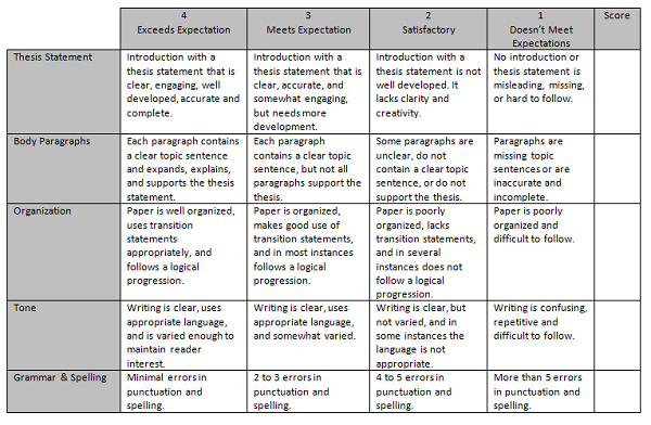 Rubric For Grading Essays  Th Grade