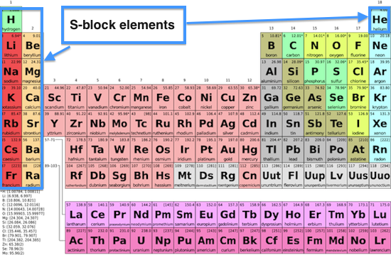 S-block elements on the periodic table