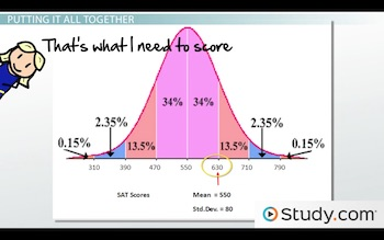 SAT data bell curve