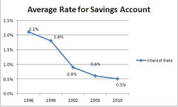 Savings Account Rate History