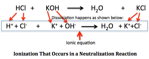 Ionization that Occurs in a Neutralization Reaction