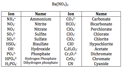Ionic Compound Naming Worksheet – Naming Binary Compounds Worksheet
