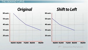 Shift to Left Demand Curve