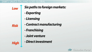 Six Foreign Market Paths