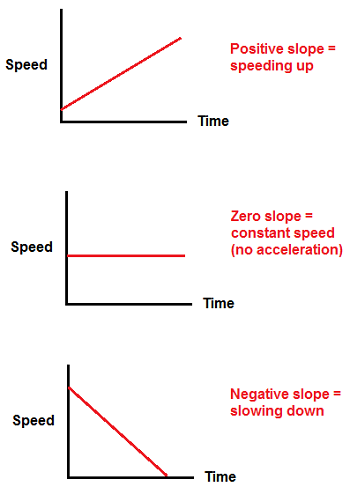 Accleration Graphs Images - Reverse Search Zero Acceleration Graph