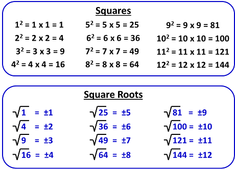 Image result for square number and square root