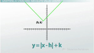 How to Graph an Absolute Value and Do Transformations - Video ...