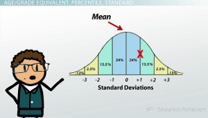 Standard Deviations Mean