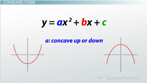 How to Convert Quadratic Equations From Standard to Vertex Form