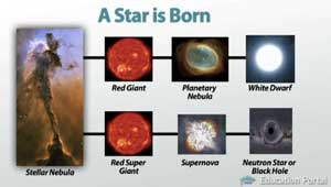 Star Formation: Main Sequence, Dwarf & Giant Stars - Video ...