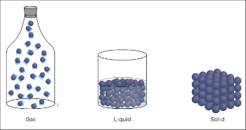 Solids, Liquids & Gases Lesson for Kids | Study.com
