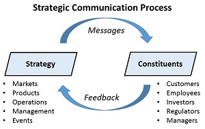 Find a Case Study - Business Communications Case