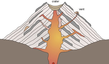Stratovolcano: Definition, Formation & Facts - Video ...