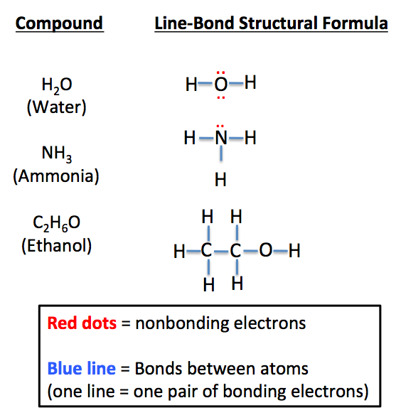 ionic and molecular compounds on line A chemical compound is any substance that consists of  they are molecular compounds and ionic  the graphic formula is a one-line list.