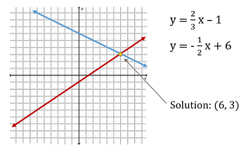 Image result for graphing system of equations
