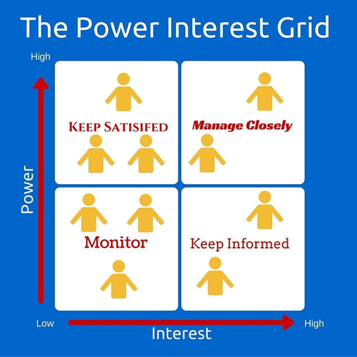 Stakeholder Management Plan Strategy Process – Power Interest Matrix