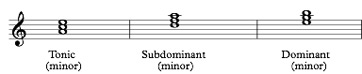 chords in natural minor