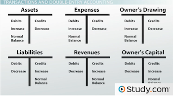 Double-entry Accounting Charts