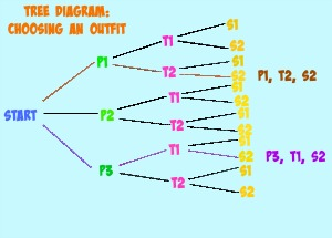math worksheet : tree diagrams in math definition  examples  study  : Math Tree Diagram Worksheet