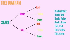 tree diagrams in math  definition  amp  examples   study comtree diagram