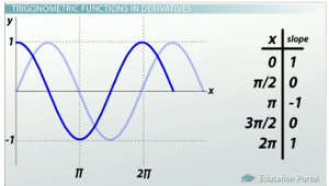 Calculating Derivatives of Trigonometric Functions - Video ...