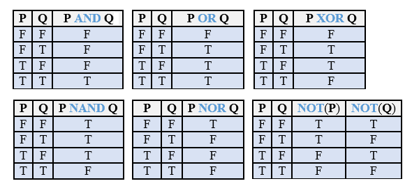 Workbooks Truth Table Practice Worksheets Printable Worksheets – Truth Tables Worksheet