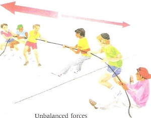 Unbalanced Force: Definition & Example - Video & Lesson Transcript ...