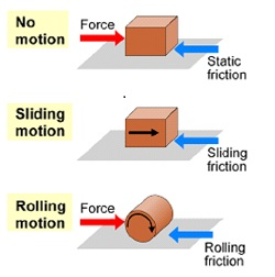 Worksheets Types Of Friction what is friction definition formula forces video lesson types of friction