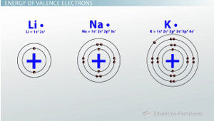 Valence Electrons Energy