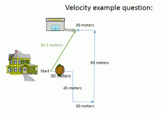 Examples Of Velocity In Everyday Life null