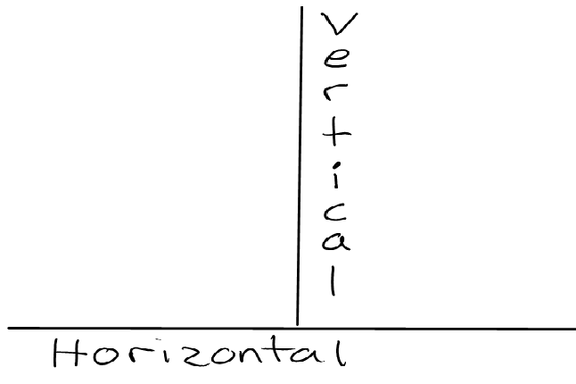 Printables Horizontal Line And Vertical Line vertical line equation slope study com null