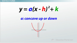 Parabolas in Standard, Intercept, and Vertex Form - Video & Lesson ...