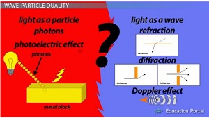 Wave-Particle Duality: Concept, Explanation & Examples - Video ...