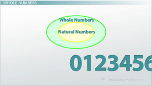 Whole Natural Numbers Diagram