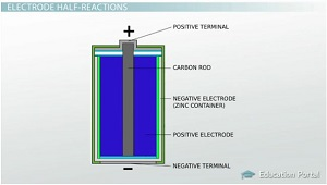 cathode and anode half cell reactions video lesson transcript zinc carbon dry cell diagram