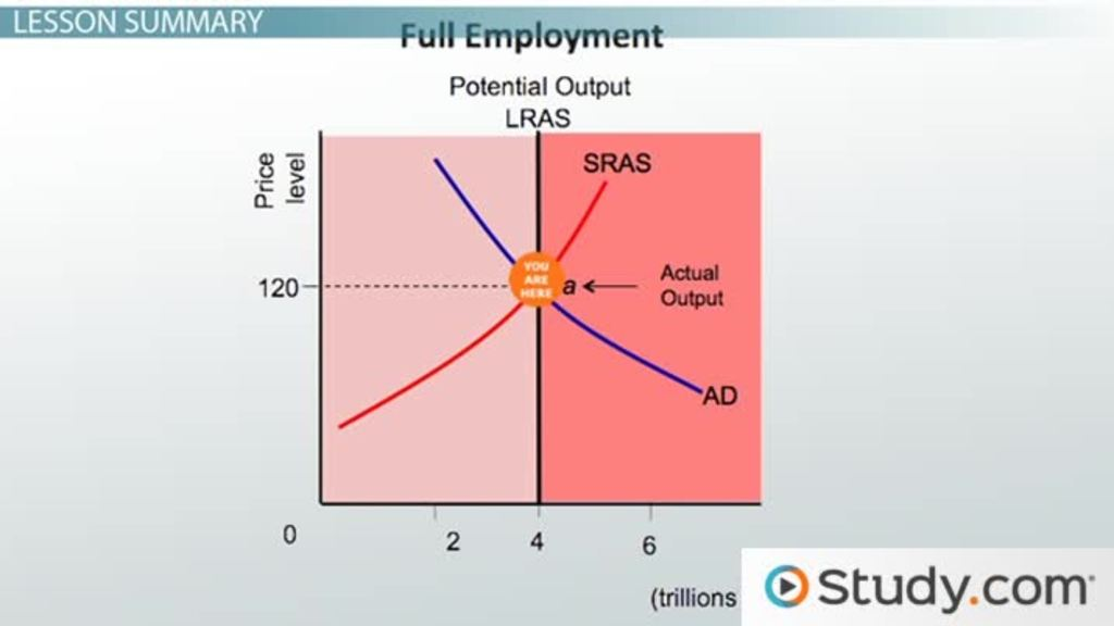 an analysis of the full employment rate of an arbitrary level of employment This overview looks at employment, skill level of jobs, industry, pay, unemployment and comparison of male and female graduates labour market flows movements between employment, unemployment and inactivity in the labour market.